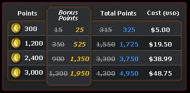 Dungeons & Dragons Online: Turbine Points